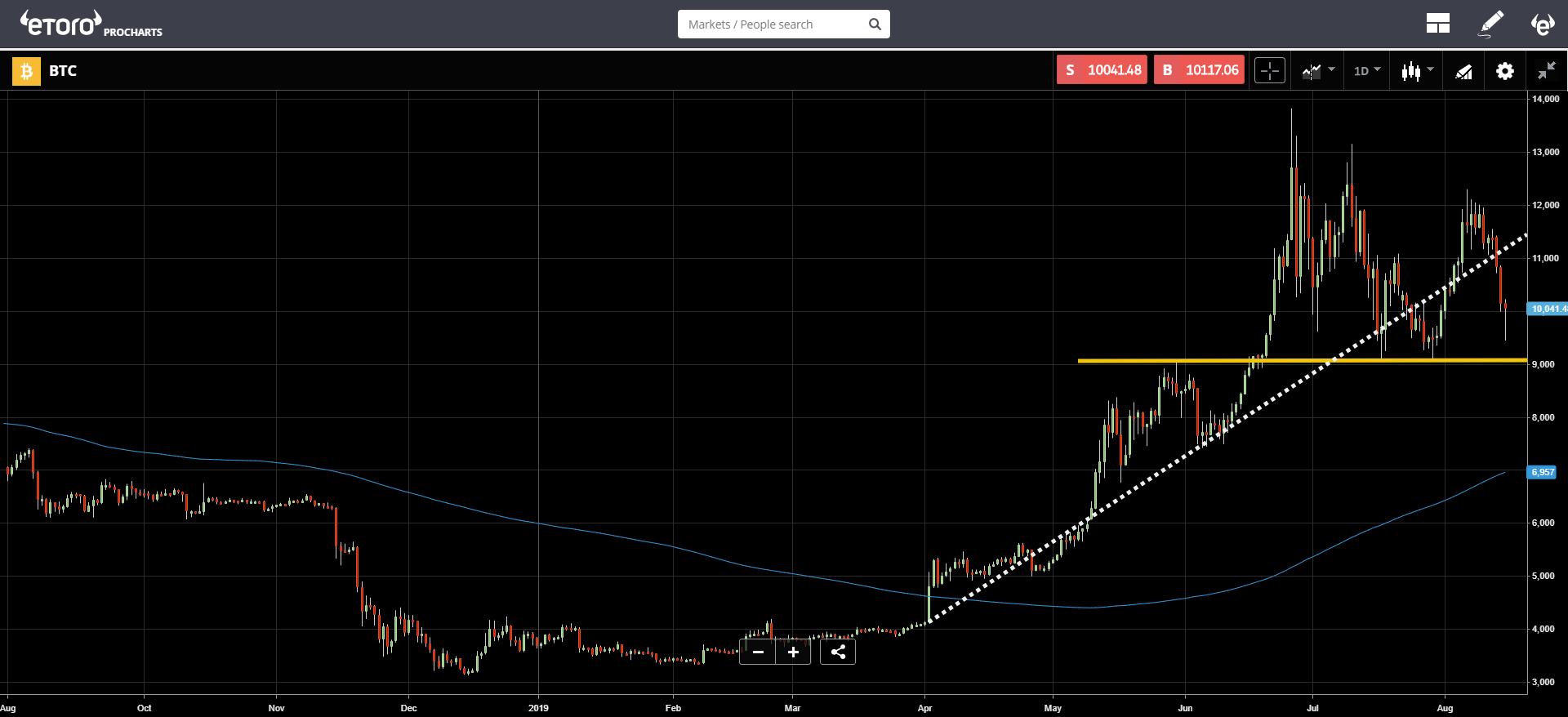 market, crypto, cryptocurrency, bitcoin, blockchain, ethereum, trading, fed, stocks, economy