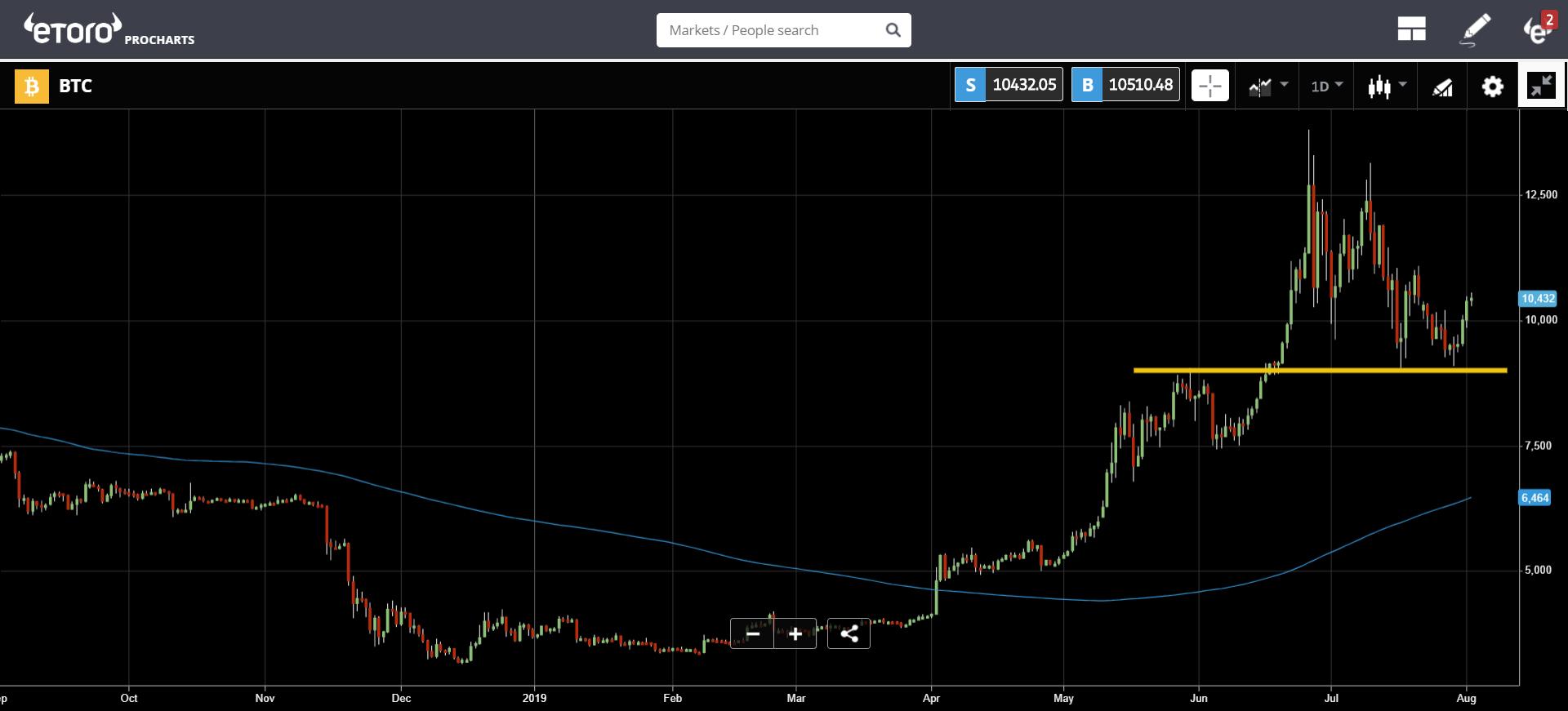 pascal, gold, trading, bitcoin, blockchain, ethereum, crypto, market, fed