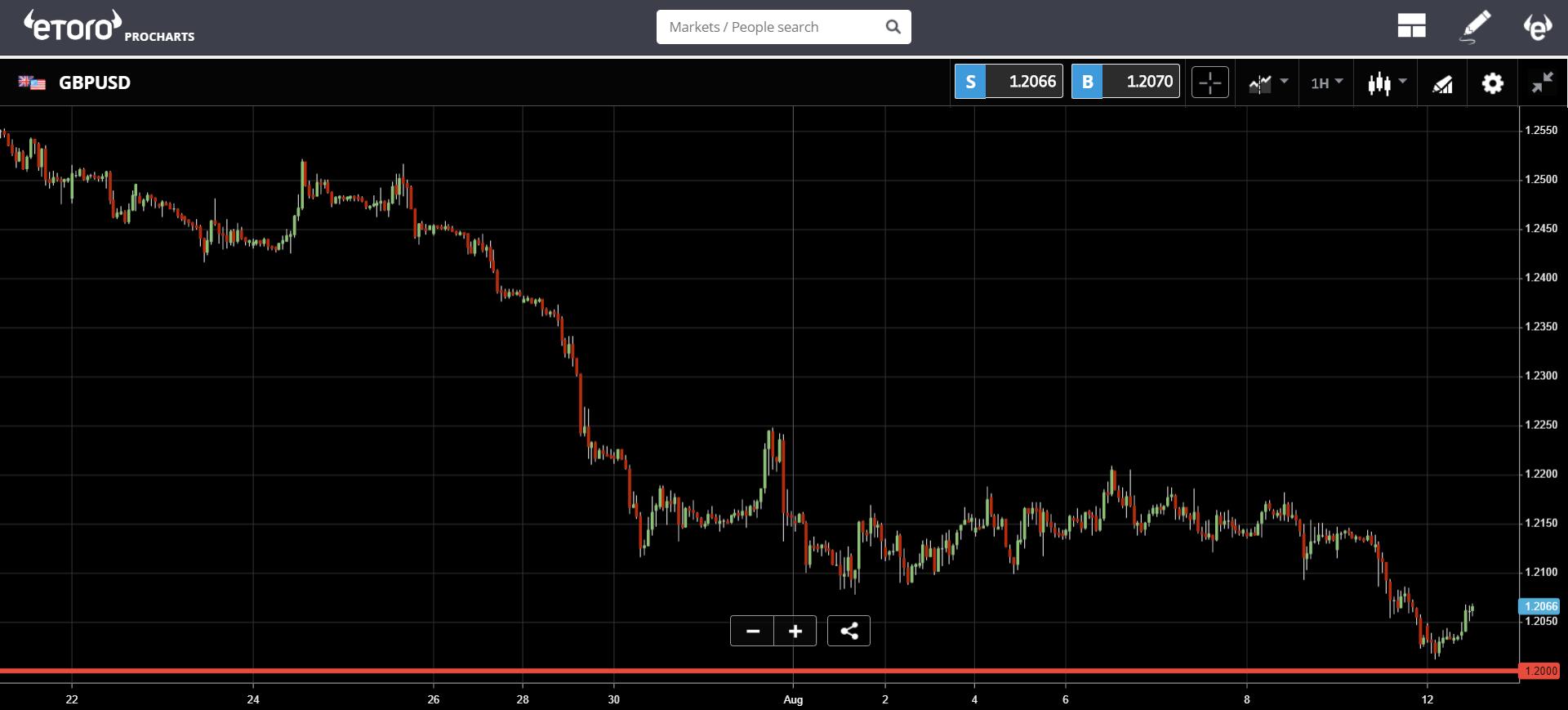 market,stocks, cryptocurrency, bitcoin, blockchain, ethereum, trading, economy, US, fed