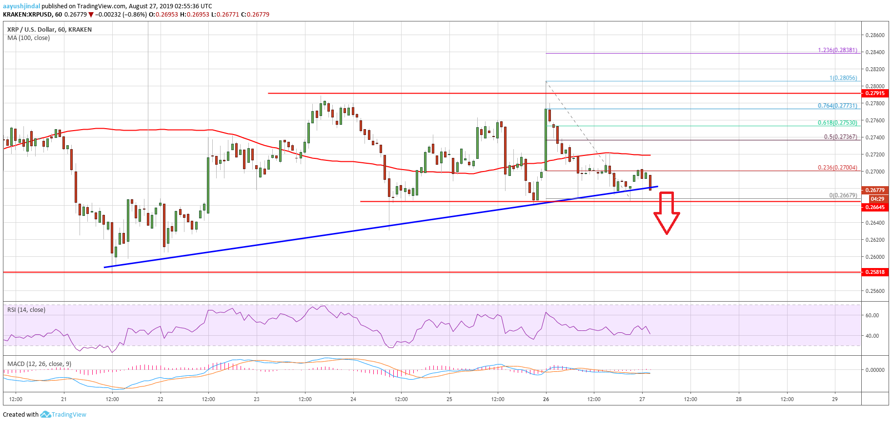 Ripple Price Analysis XRP USD Chart