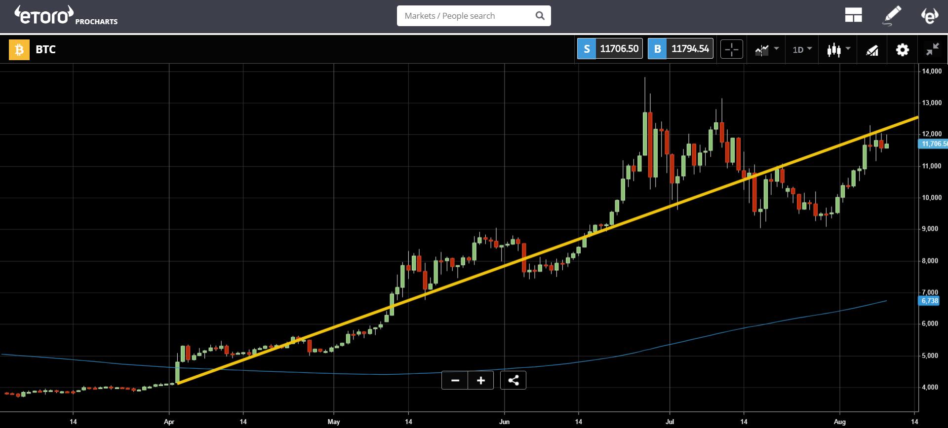 market, cryptocurrency, crypto, bitcoin, blockchain, ethereum, trading