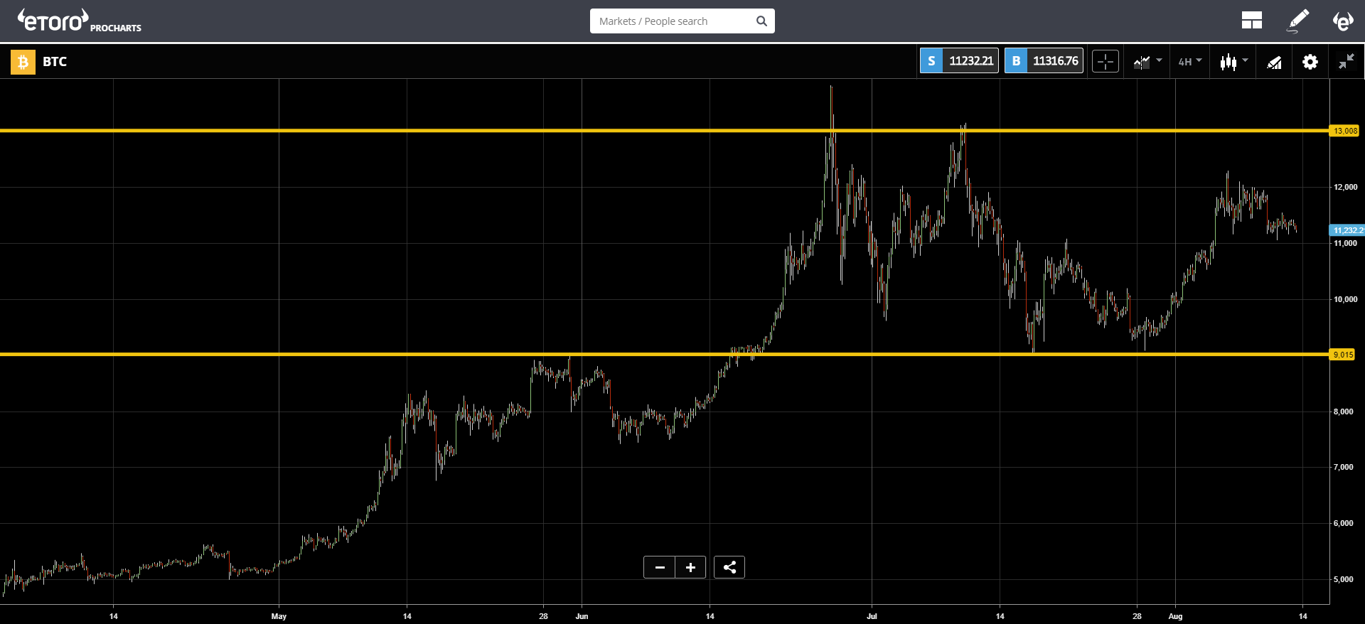 market, cryptocurrency, bitcoin, blockchain, ethereum, investors
