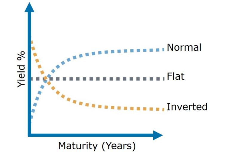 yield curve, bitcoin