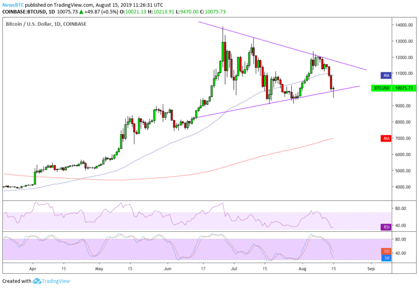 Bitcoin Slips in Tandem with US Stocks; Still a Safe-Haven?
