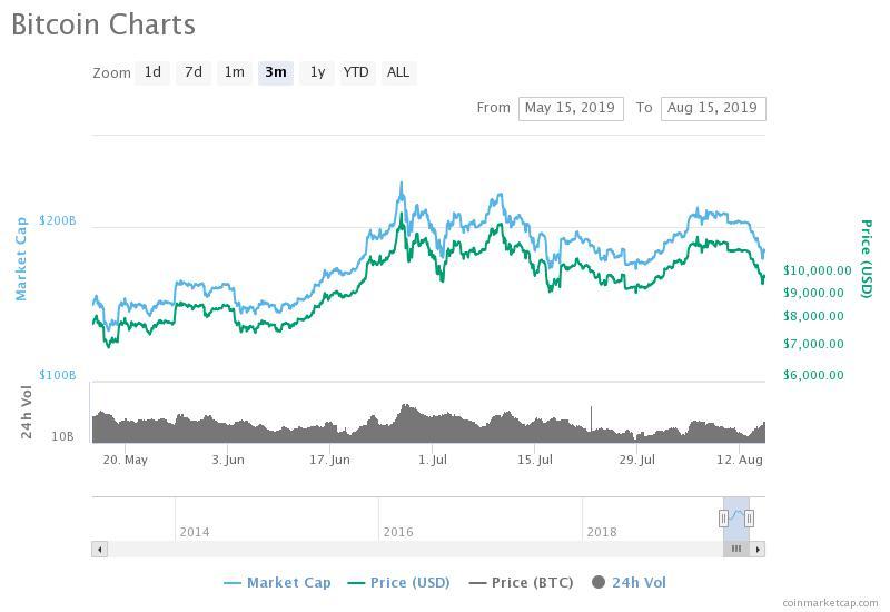 bitcoin price crypto