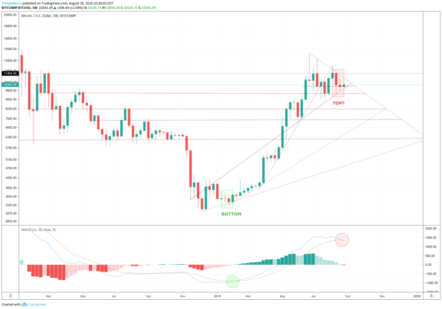 bitcoin price chart weekly red
