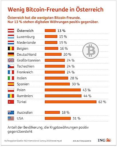 Bitcoin österreich