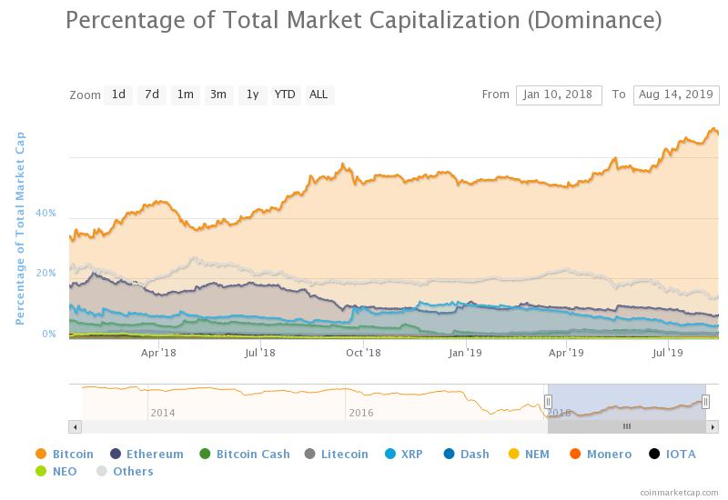 dominance bitcoin