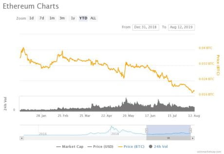 Does Continuous Decline of Ethereum Against Bitcoin Spell Doom for Altcoins?