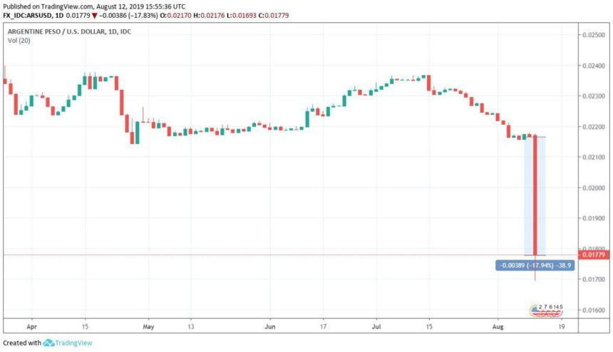 Argentine Peso Tanks Hard, Could it be Bullish for Bitcoin?