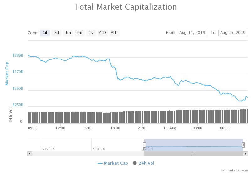 Altcoins Annihilated In Massive $30 Billion Crypto Market Mauling