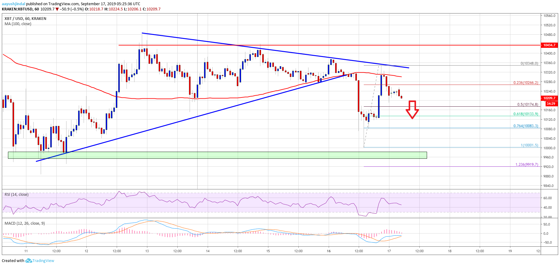 Bitcoin Price (BTC) At Clear Risk of Further Declines