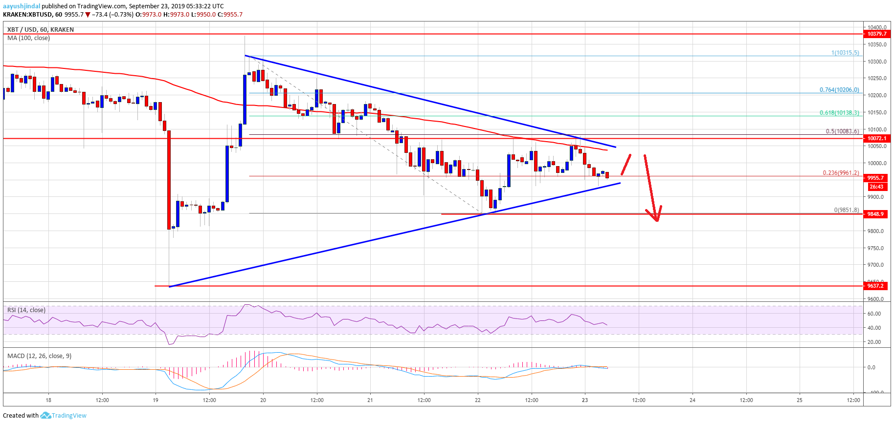 Bitcoin Price (BTC) Watch: Here Is Why Bulls Must Be Careful
