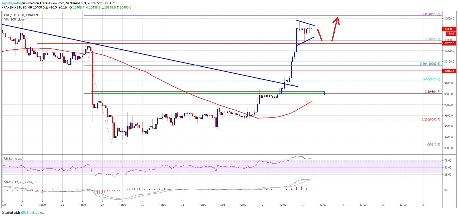 Bitcoin Price (BTC) Signaling Bullish Reversal: Can Bulls Break $10.5K?