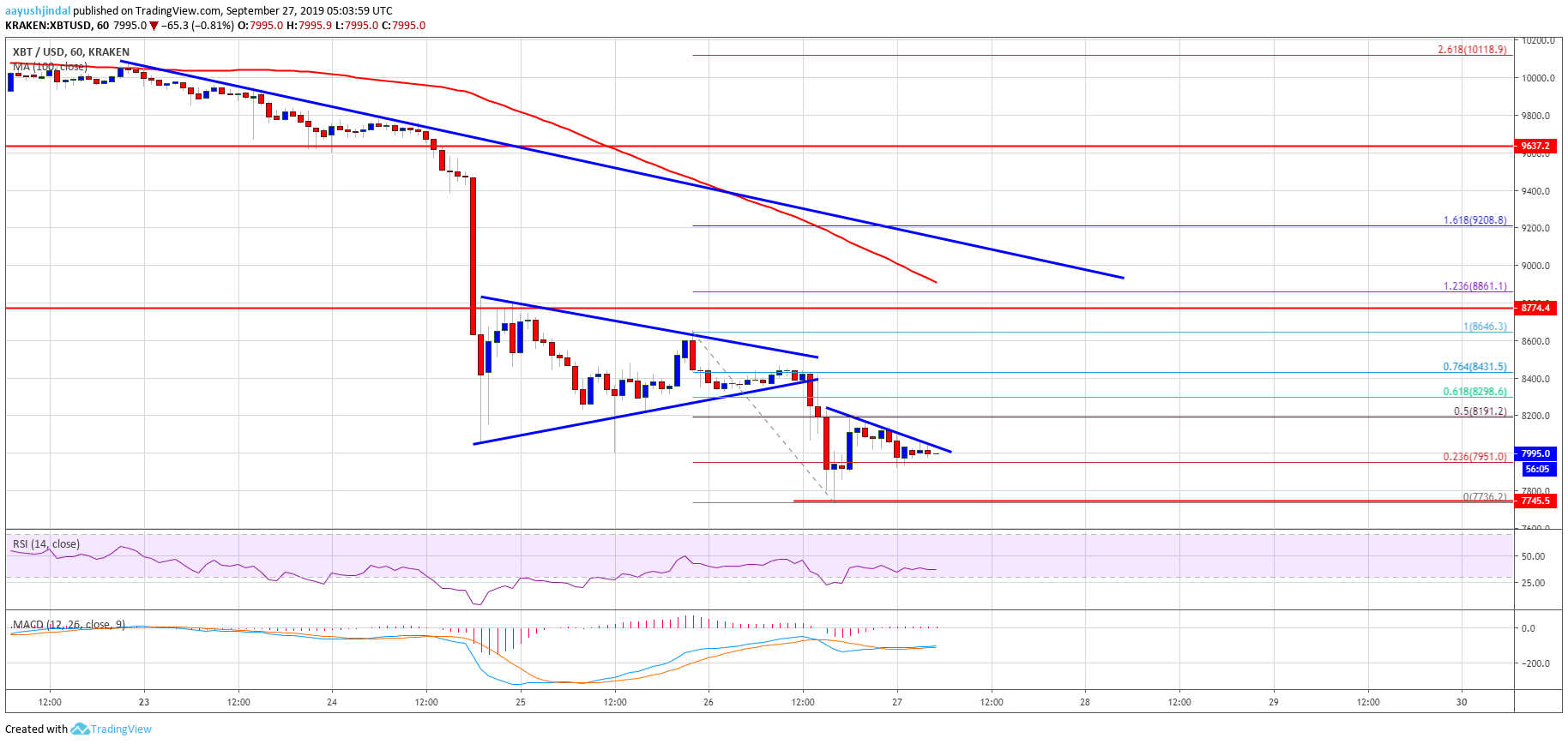Bitcoin Price (BTC) Weekly Target of $7.5K Still In Sight