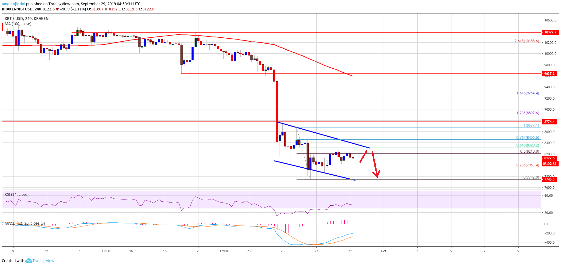 Bitcoin (BTC) Price Weekly Forecast: Downtrend Intact Below $9K