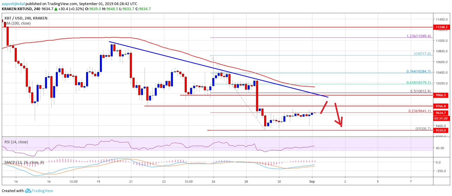 Bitcoin (BTC) Price Weekly Forecast: $10K Holds Key For Recovery