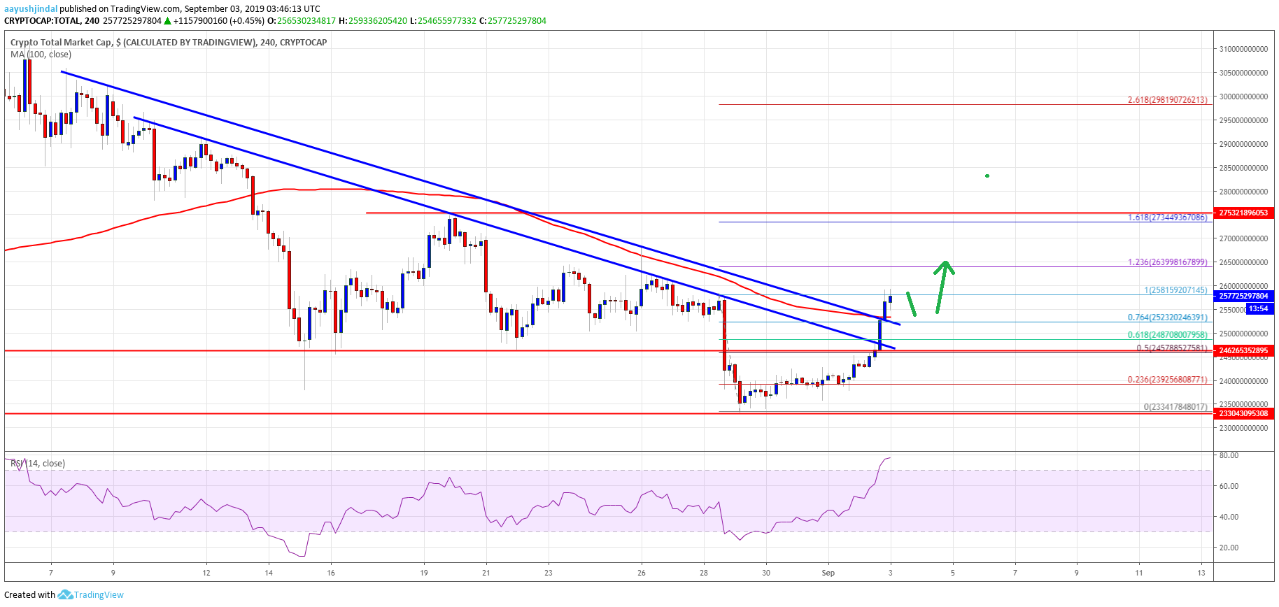 Bitcoin And Crypto Market Rally Looks Real: LTC, BNB, BCH, TRX Analysis