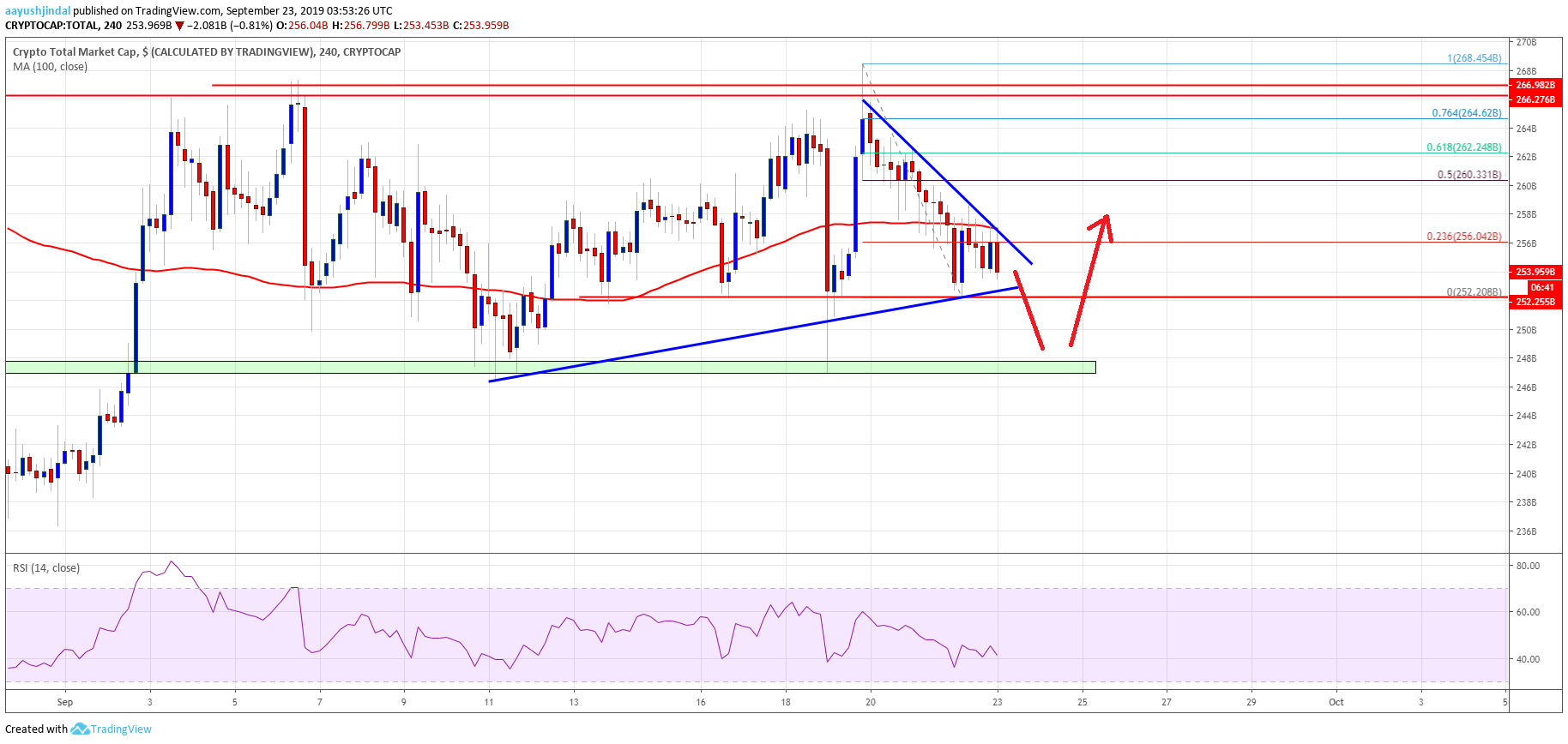 Crypto Market & Bitcoin Could Extend Losses: BCH, EOS, TRX, ADA Analysis