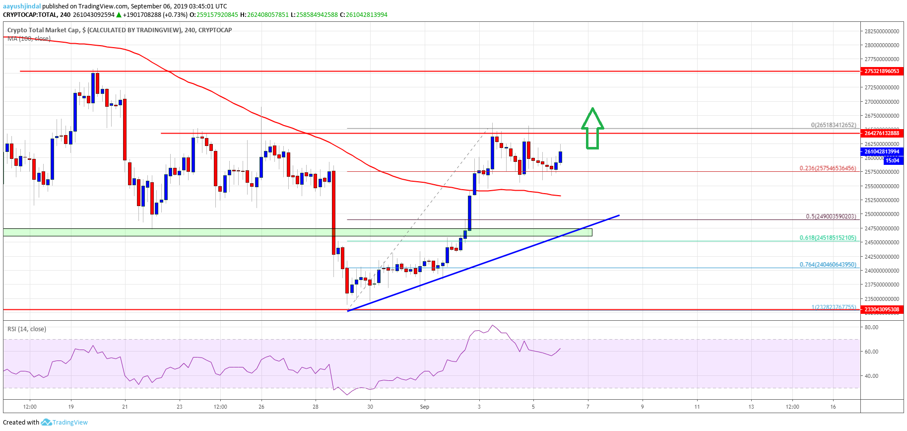 Crypto Market Cap And Bitcoin Gaining Pace: BCH, BNB, EOS, TRX Analysis