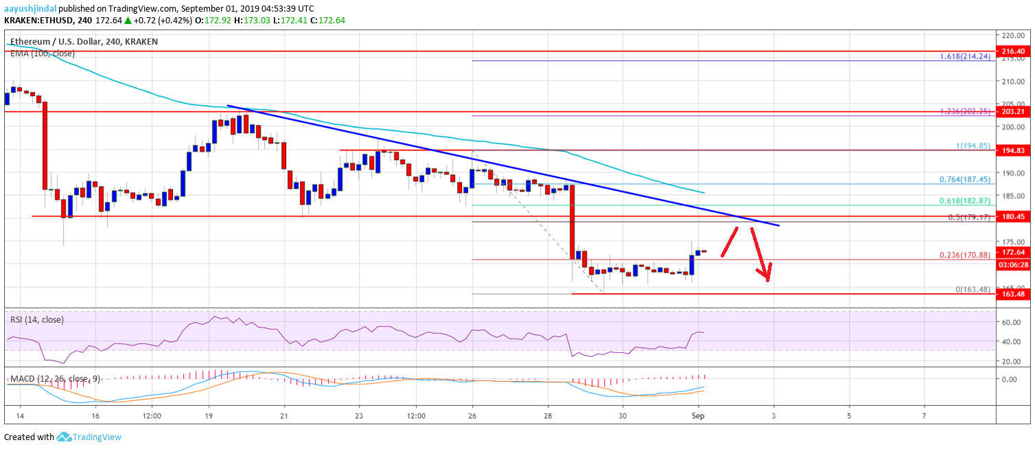 Ethereum price analysis: Technicals on the rise and aiming for $195 2