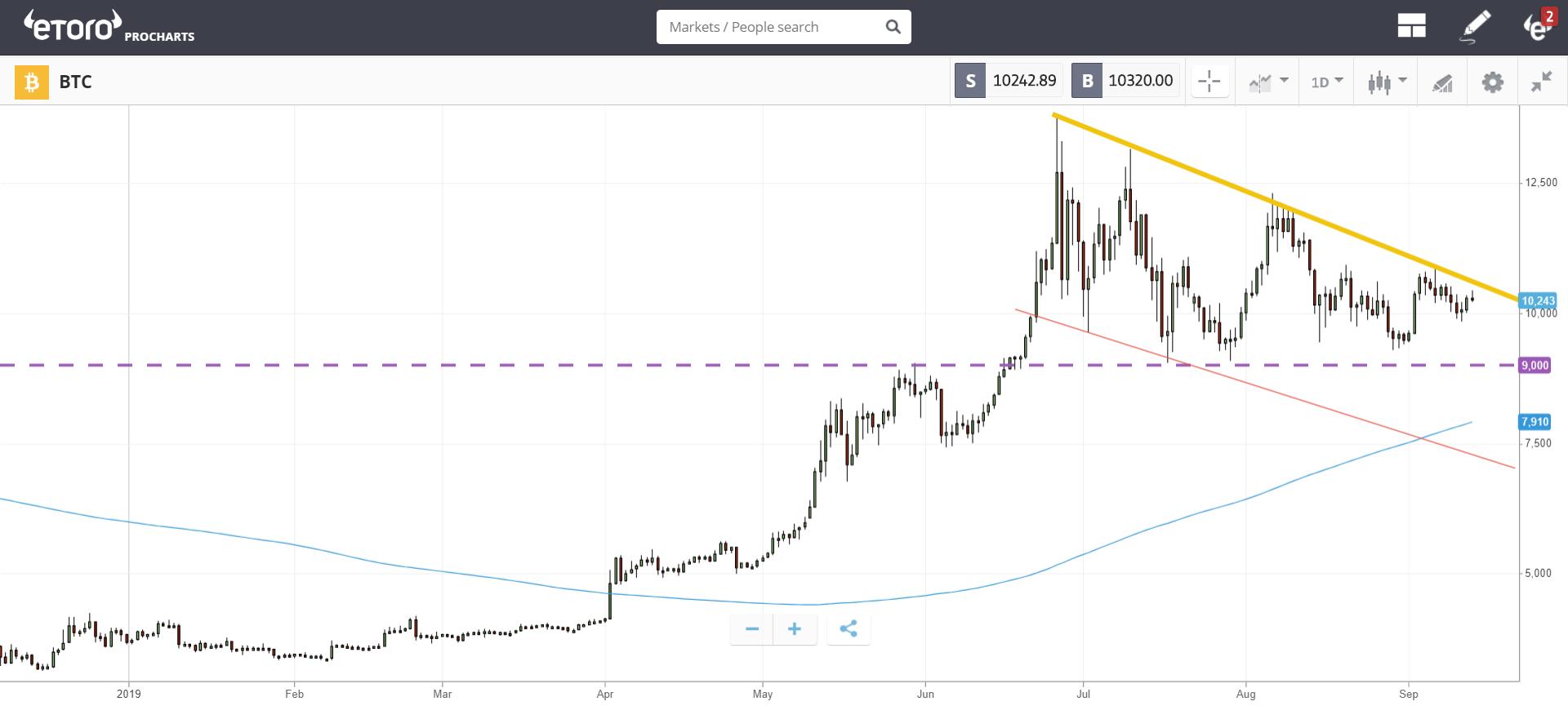 market, cryptocurrency, bitcoin, blockchain, trade, United States, economy