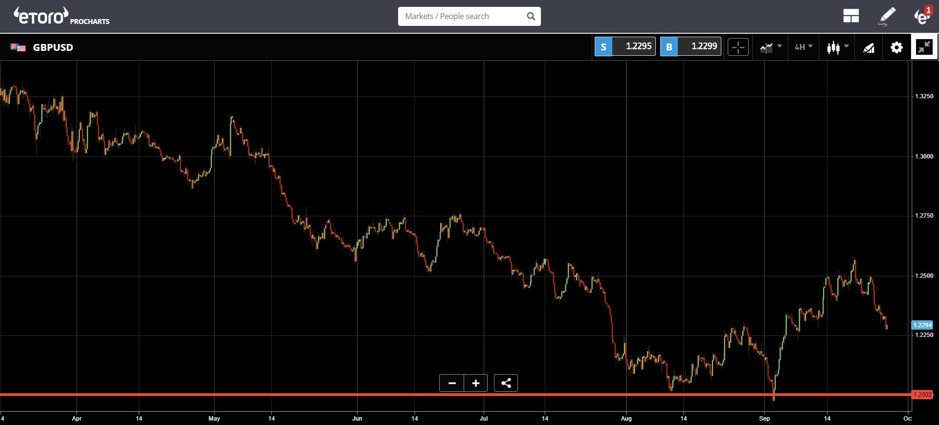 market, trading, bitcoin, blockchain, ethereum, trading
