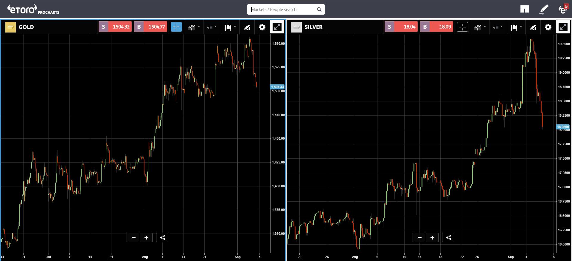 market, crypto, cryptocurrency, bitcoin, ethereum, blockchain, trading, profits