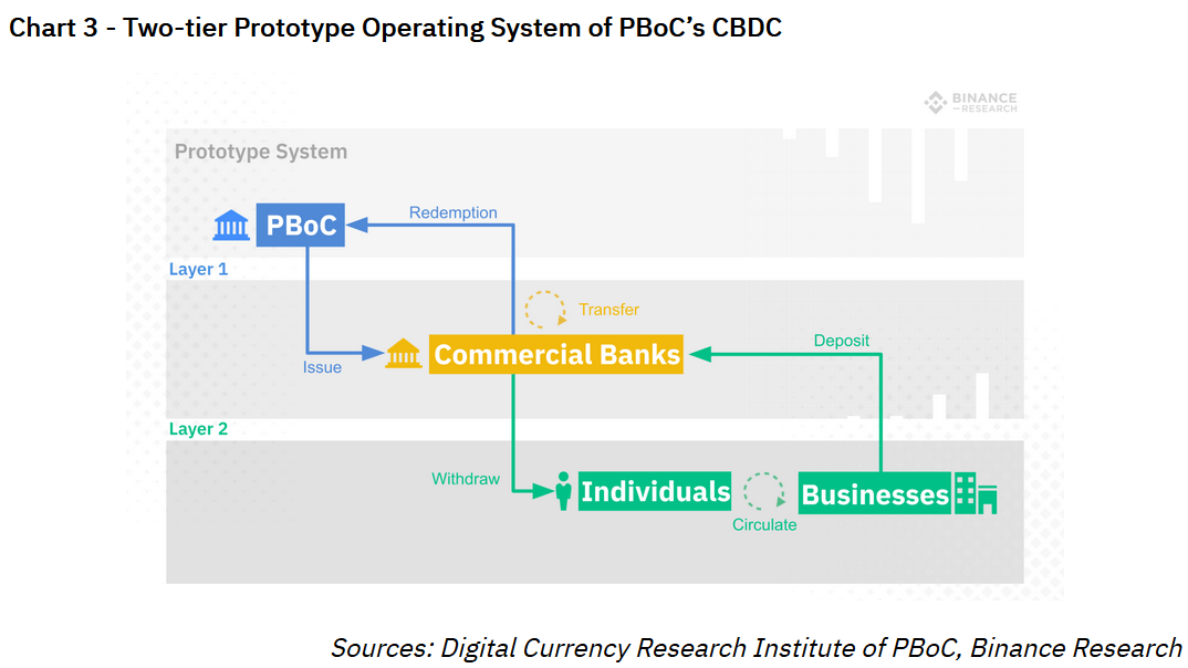 Here's Why China is Pushing A Central Bank Digital Currency, Not Crypto