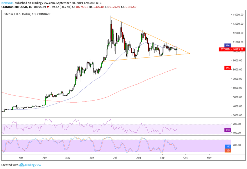 "bitcoin price 20092019 1 860x590 - ""Bullish"" Bitcoin Escapes Another Breakdown Assault"