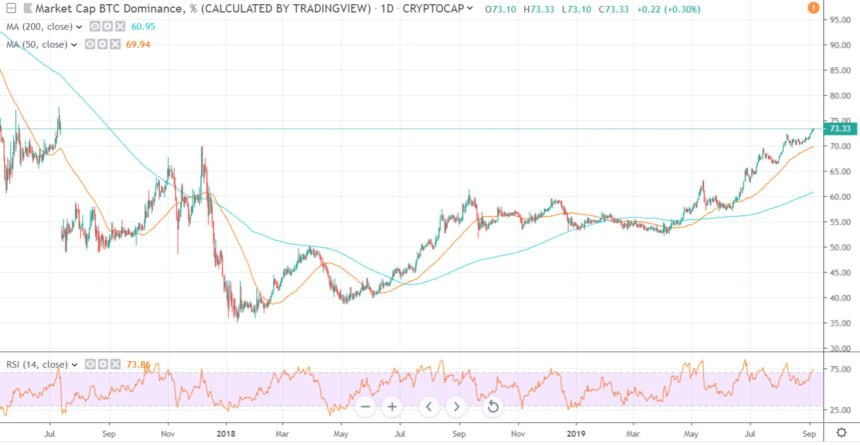 Bitcoin Open Interest Peaks as BTC Dominance Hits Another High