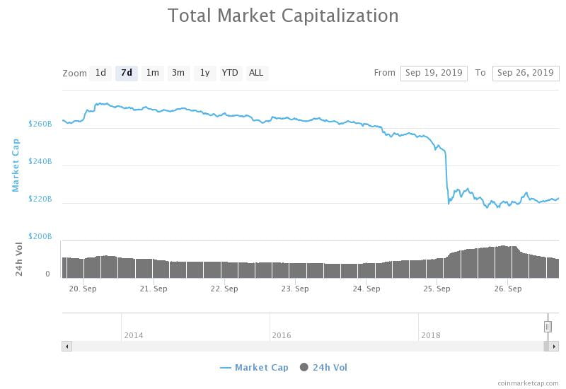 The valuation of the cryptocurrency market plunged as the bitcoin price (BTC) dropped
