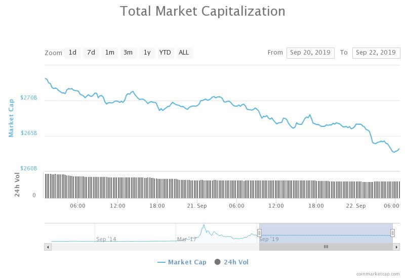 Sunday Sees Red as Crypto Markets Dump $10 Billion and Bitcoin Slides Again