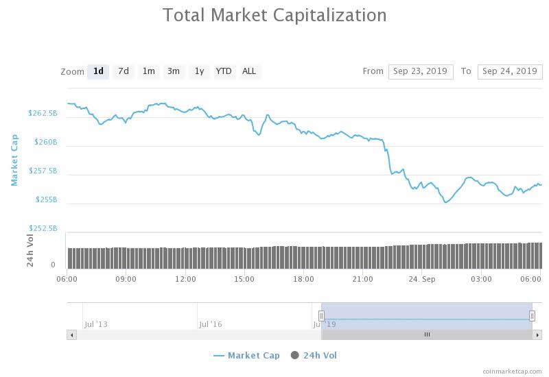Did Bakkt Cause The $10 Billion Crypto Market Crush?