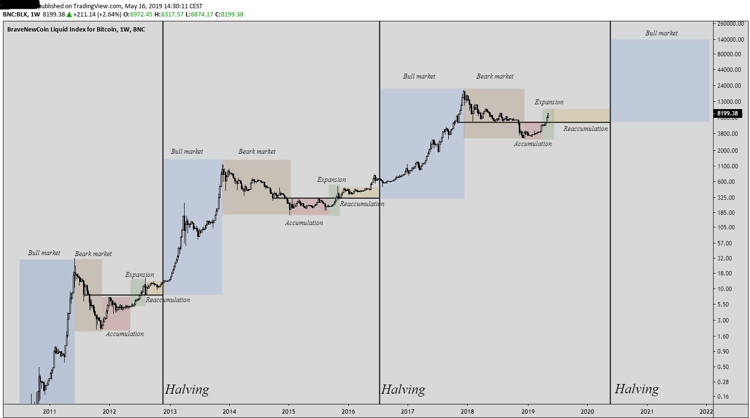bitcoin price - photo #6