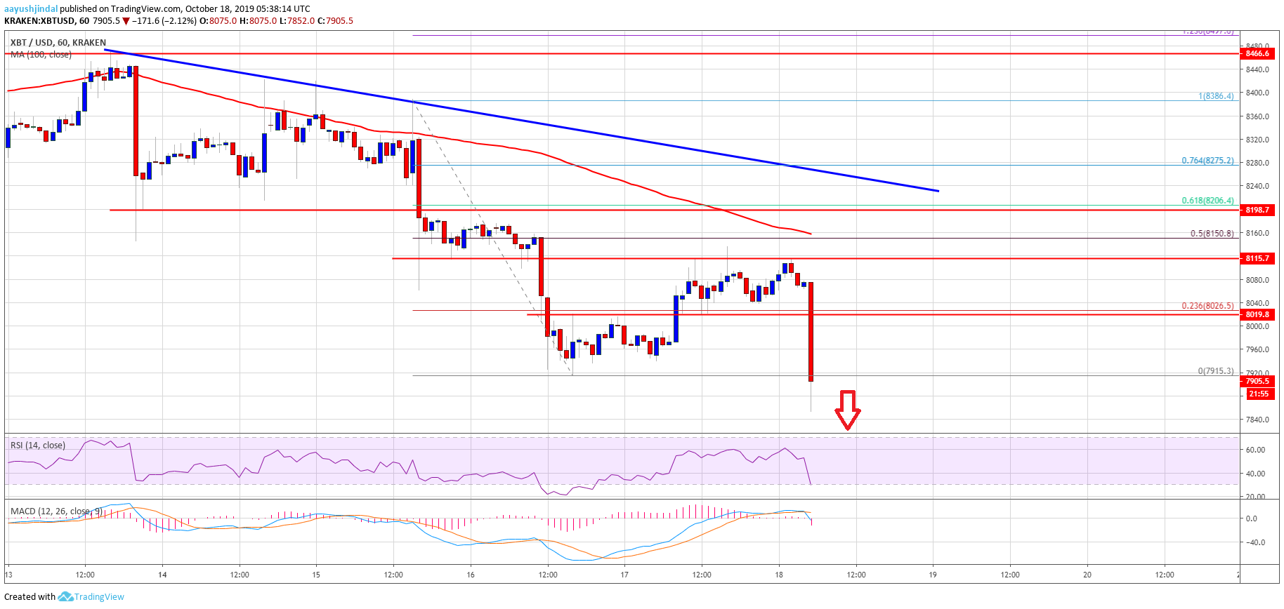 Bitcoin (BTC) Price Accelerating Losses Below $8K, $7.5K Very Likely