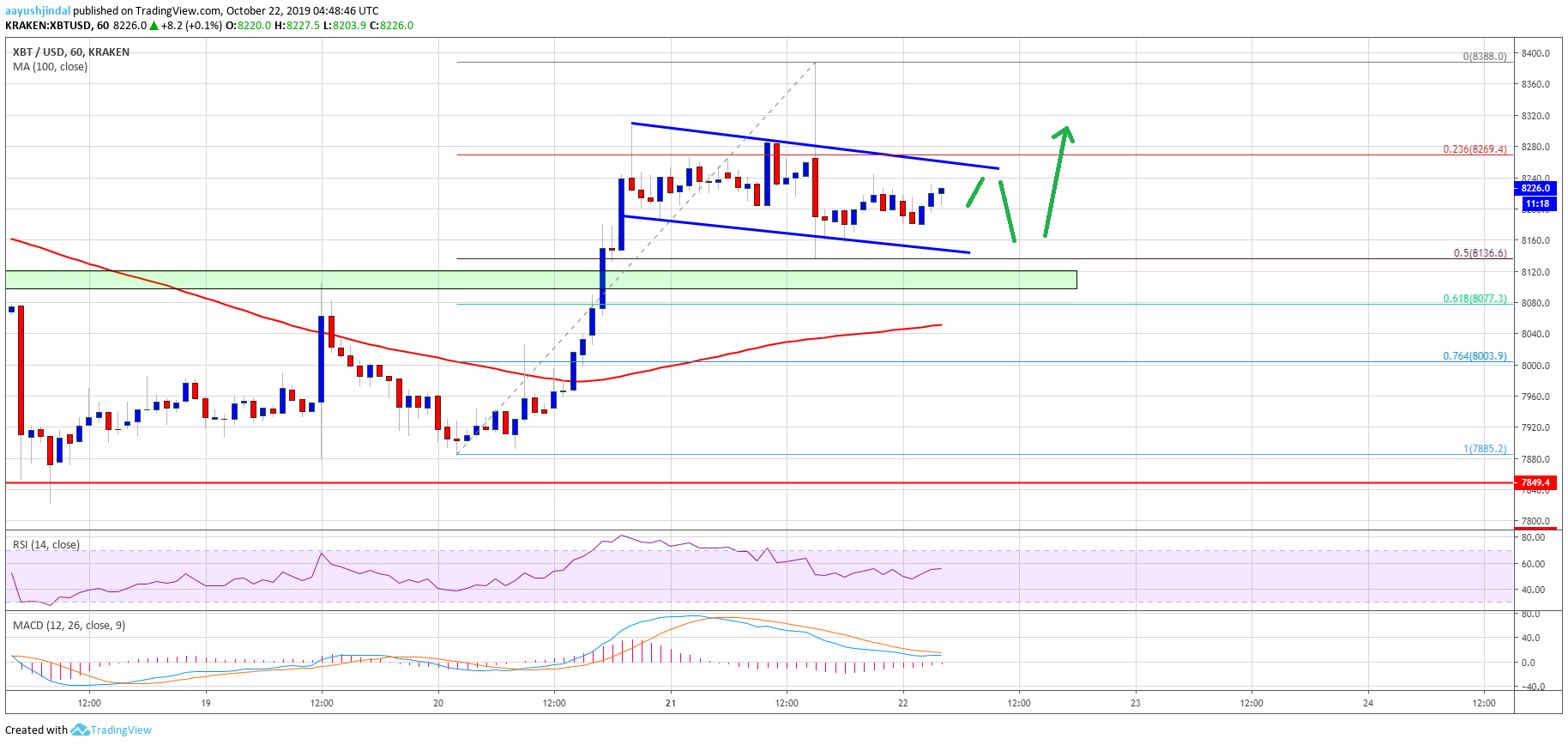 Bitcoin (BTC) Price Eyeing Another Leg Higher To $8,500