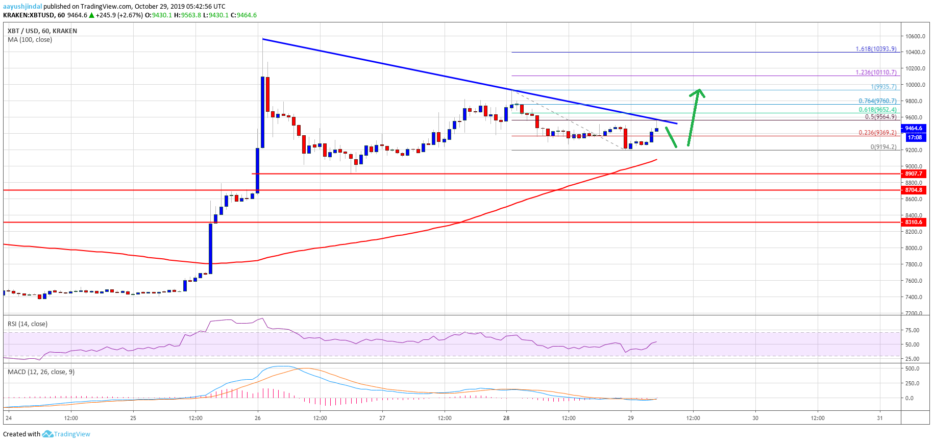 Bitcoin (BTC) Price Consolidating Gains, Bulls Eyeing Fresh Increase