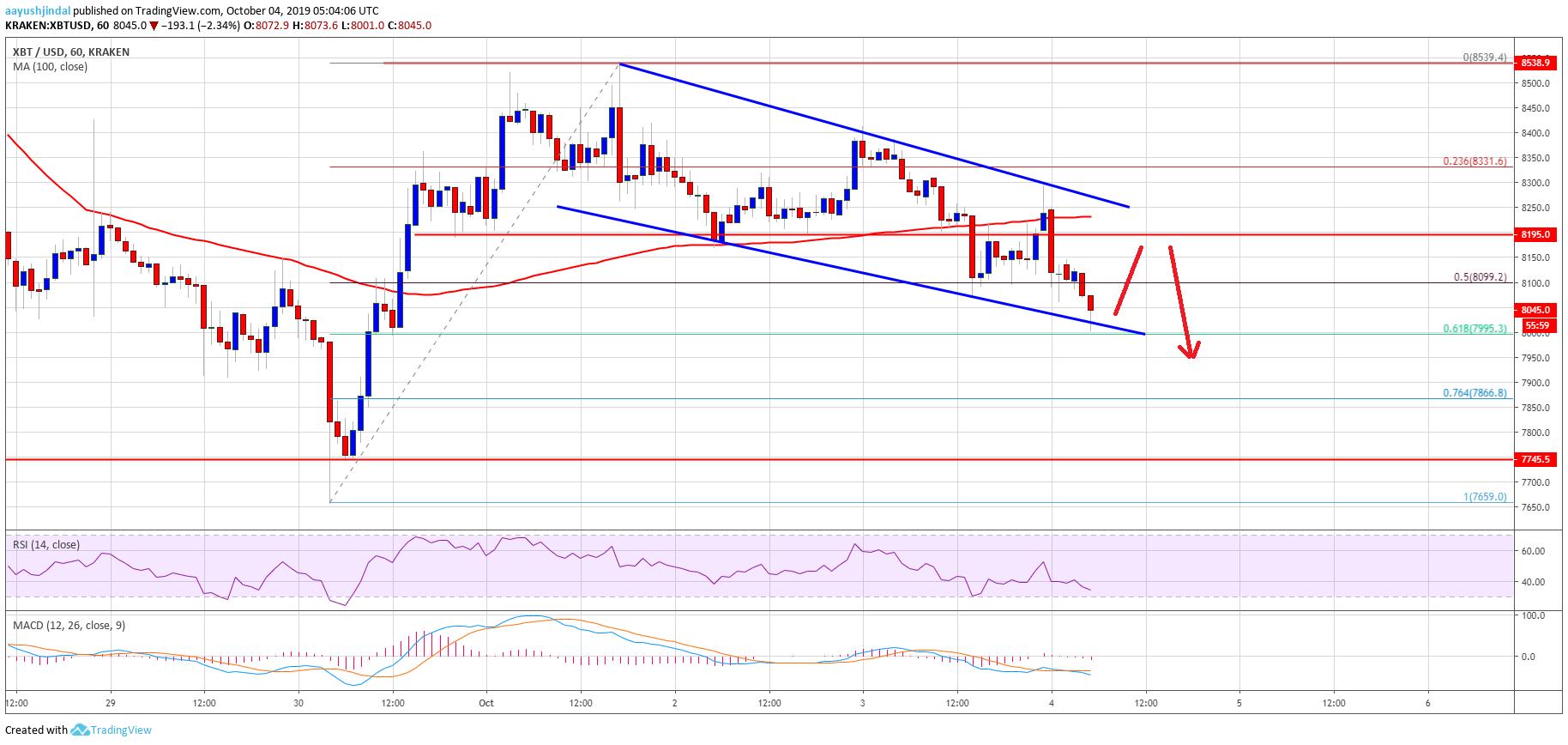 Bitcoin Price (BTC) Downside Thrust Underway Before Fresh Rise