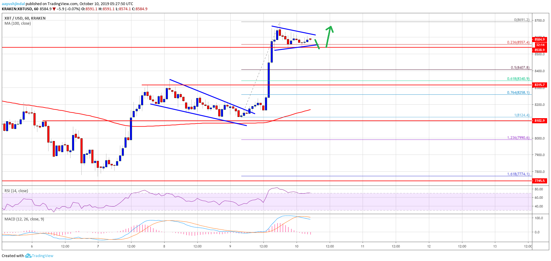 Bitcoin 8 - Bitcoin (BTC) Shows Signs of Important Reversal, $8.8K Next?