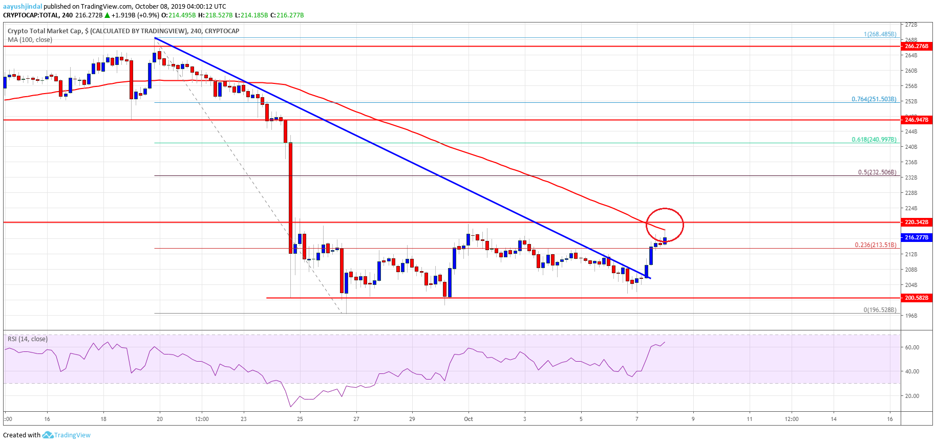 Bitcoin Crypto Market Altcoins ETH XRP EOS BNB TRX ADA LTC