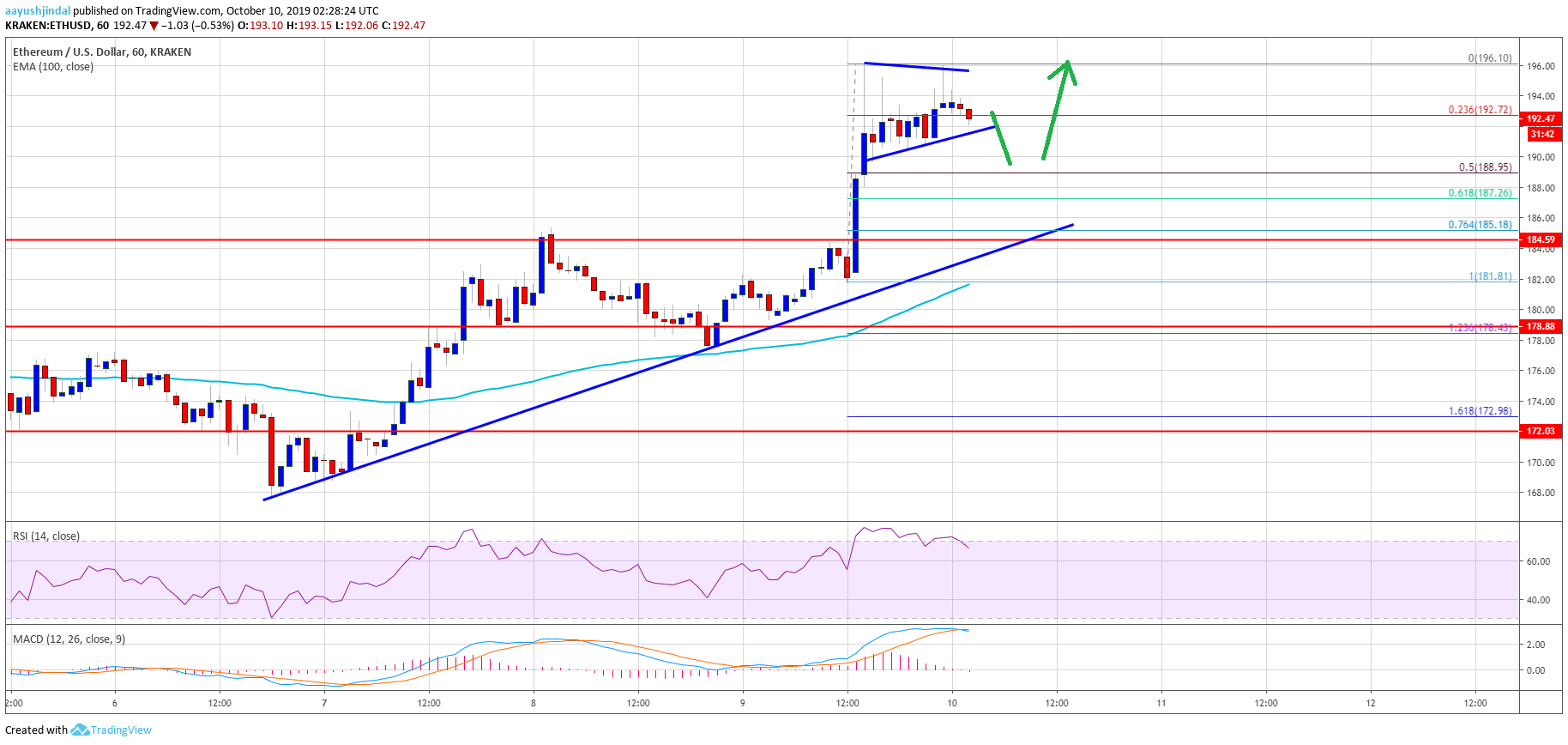 Ethereum 8 - Ethereum (ETH) Price Smashes Resistance, $200 Now In Sight