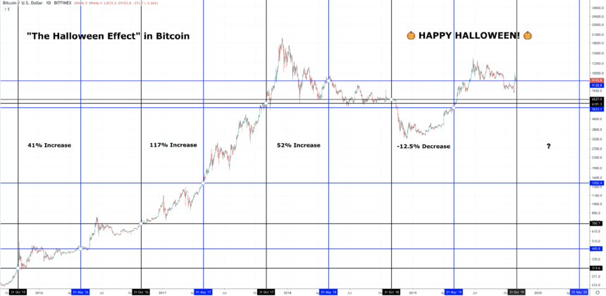 Will Bitcoin Price Benefit From The Halloween Effect?