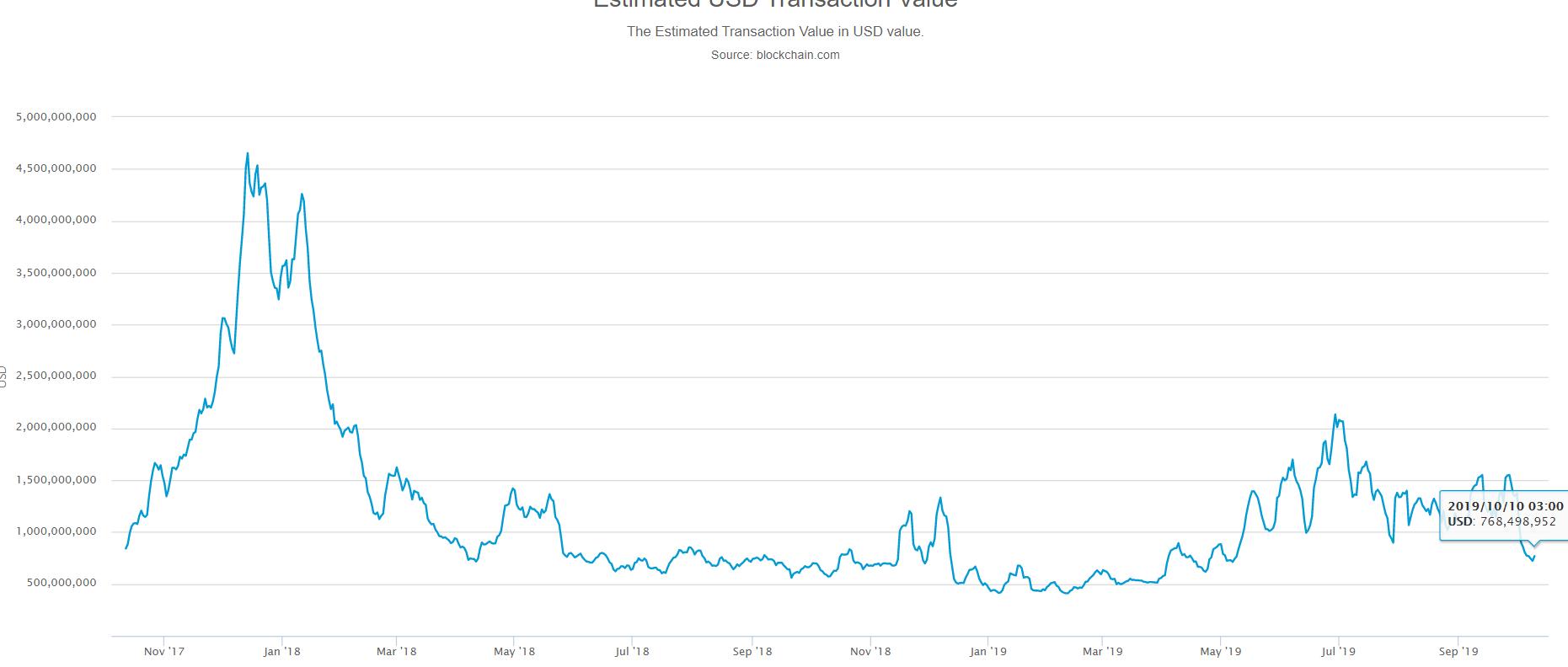 market, trade, trading, crypto, cryptocurrency, bitcoin, blockchain, ethereum,