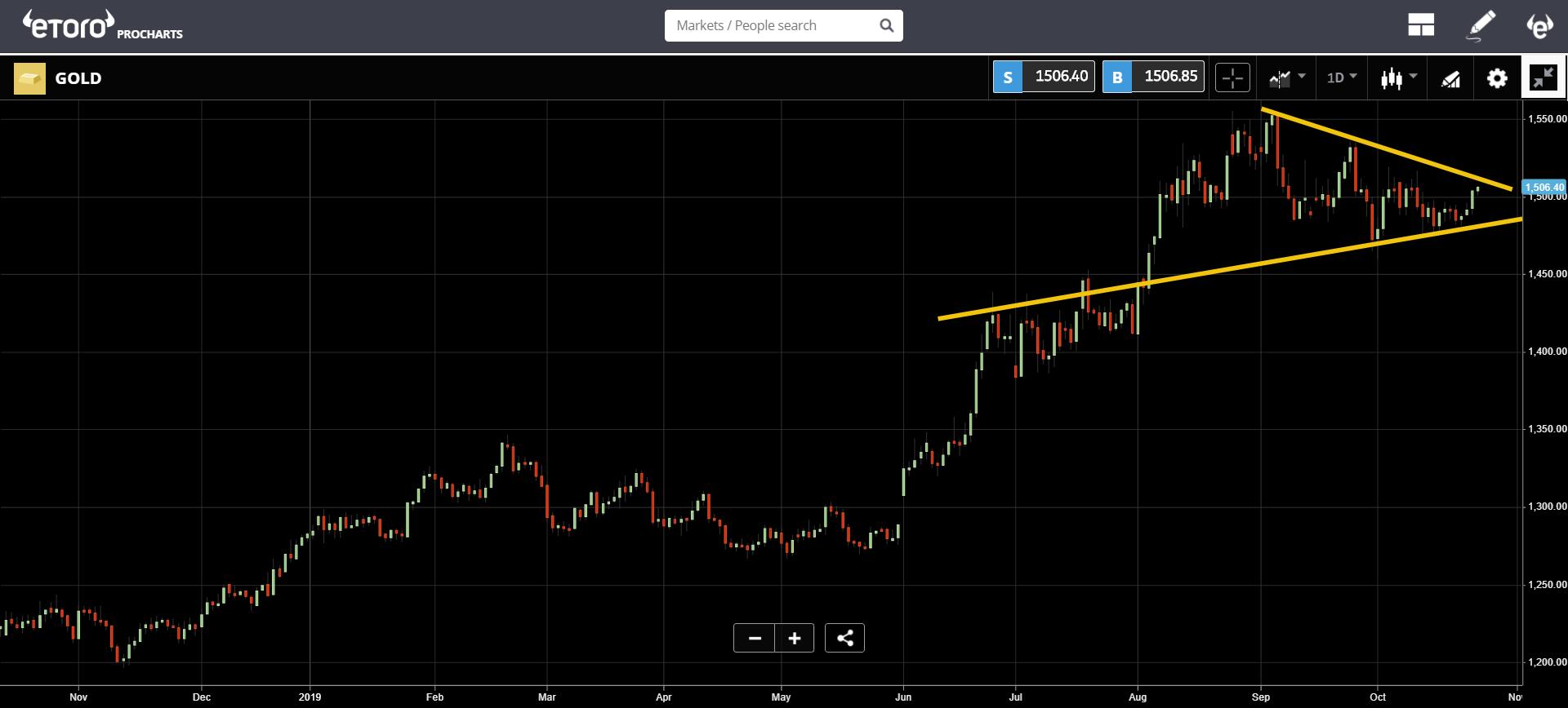 market, crypto, blockchain, bitcoin, ethereum, chart,