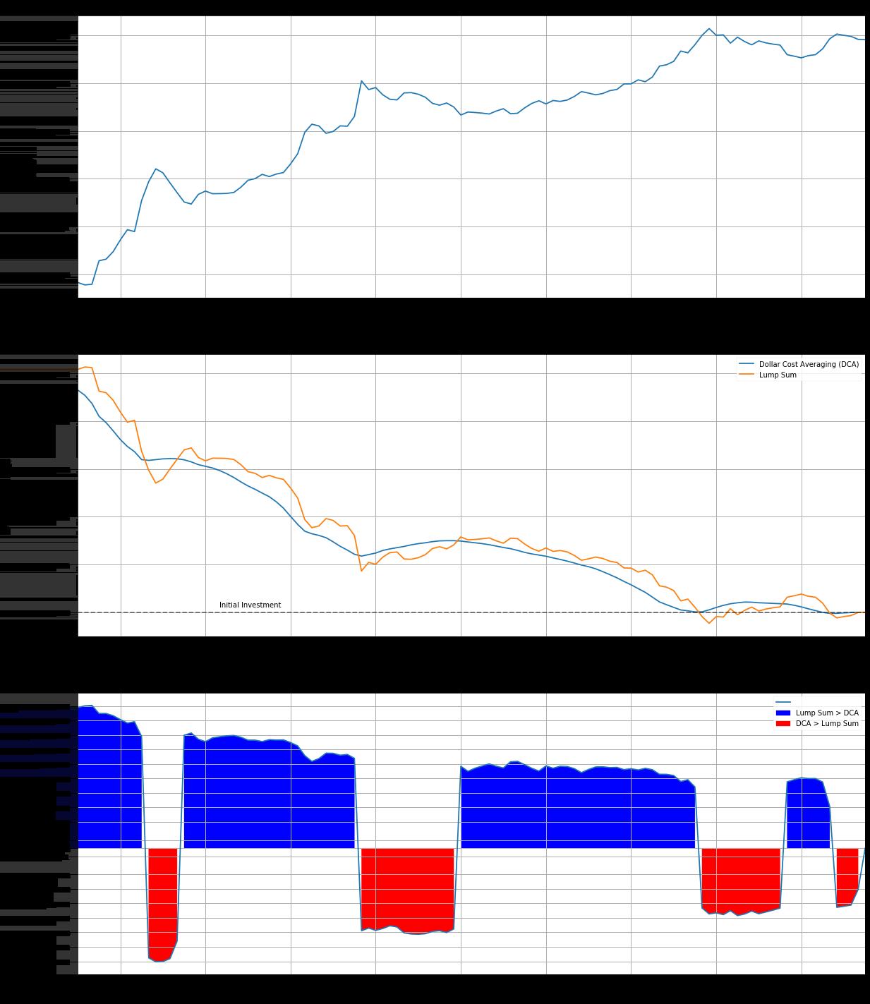 Lump Sum Bitcoin Investors Makes More Profits than DCA