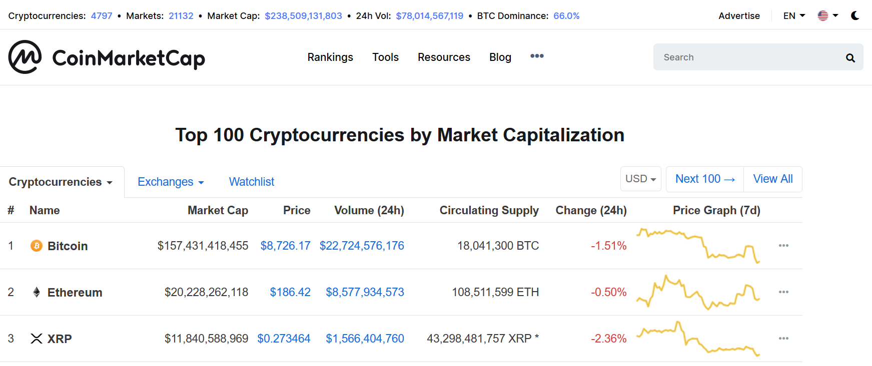 bitcoin is the number one cryptocurrency