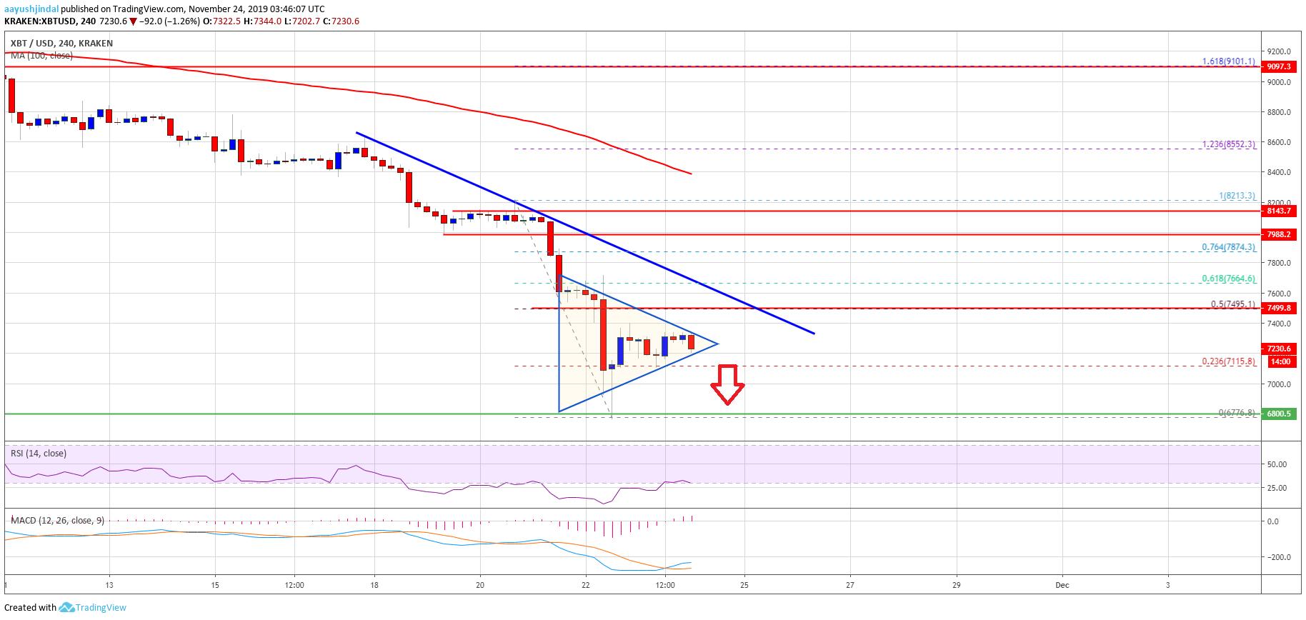 Bitcoin Price Weekly Analysis (BTC)