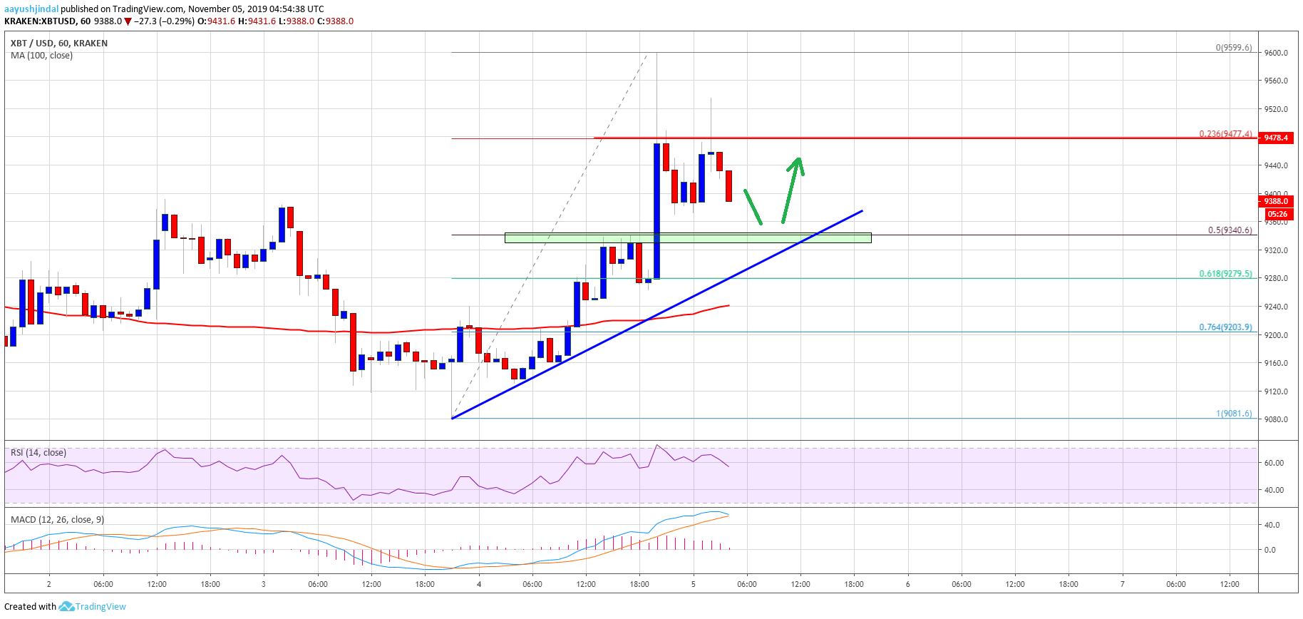 Bitcoin (BTC) Price Showing Positive Signs But Lacking Momentum