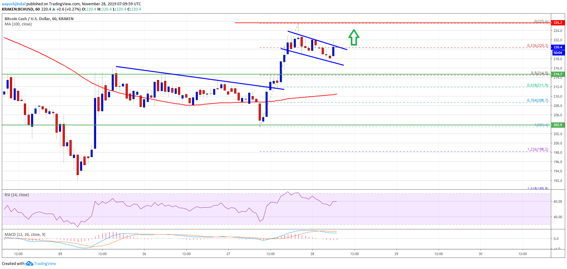 Bitcoin Cash Likely Setting Up For Crucial Upside Break